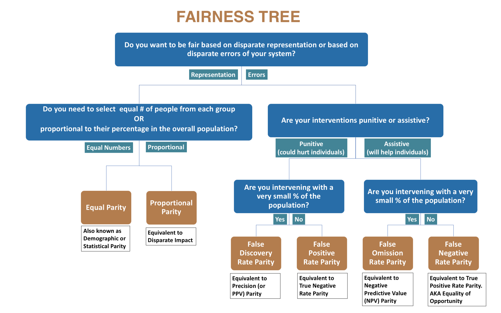 AI Fairness 360 - Resources